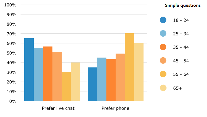 phone vs Live Chat